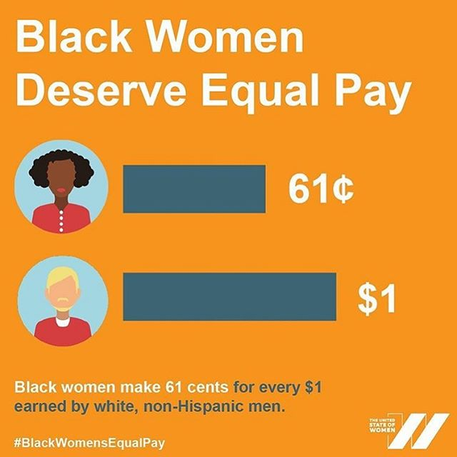 Repost from @usowomen  #BlackWomensEqualPayDay, in which Black women on average FINALLY earn what white, non-Hispanic men made last year alone. Here are 10 statistics around #BlackWomensEqualPay. Artwork created in collaboration with @gobeeharris. . 1. In 2017, Black women's labor force participation rate was 60.3%, compared with roughly 56% for white women, Asian American women & Latinx women. But this higher labor force participation rate has not translated into higher earnings. . 2. A Black woman working full time make 61 cents for every dollar a White man makes. White women, on the other hand, make 77 cents for every dollar a White man makes. . 3. Black women earn an estimated $946,120 less than white, non-Hispanic men over the course of a 40-year career. . 4. At the current rate, Black women will have to wait until the year 2119 to earn #EqualPay with white men. (That's too long to wait.) . 5. Black women have raised only .0006% of all venture funding since 2009, according to Project Diane. . 6. 64% of Black mothers are the primary or sole breadwinners for their family. . 7. Black moms make just 54¢ for every $1 paid to white dads. . 8. In 2017, Black people with disabilities had the highest jobless rate compared to disabled Hispanic, white, and Asian people. . 9. The average annual income of a Black trans person in the U.S. is less than $10,000, according to a report from the LGBTQ Poverty Collaborative. It's likely even lower for Black trans women. . 10. More than 1 in 3 Americans are not aware of the pay gap between Black women and white men. 53% of Americans are not aware of the pay gap between Black women and white women, according to @leaninorg.