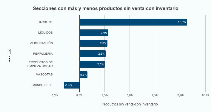 *variación de venta con respecto a las semanas anteriores al 16 de marzo con muestreo aleatorio de productos a nivel global de marcas aprobadas para el estudio .