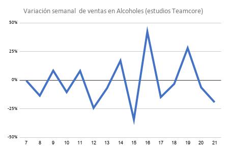 Variación semanal de ventas en Alcoholes (estudios Teamcore).png