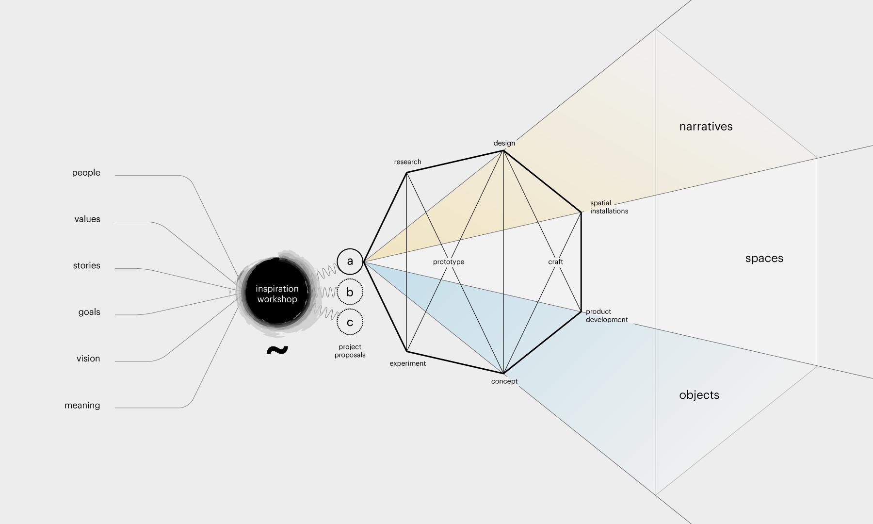 rlon-services-project-flow-graphic.png