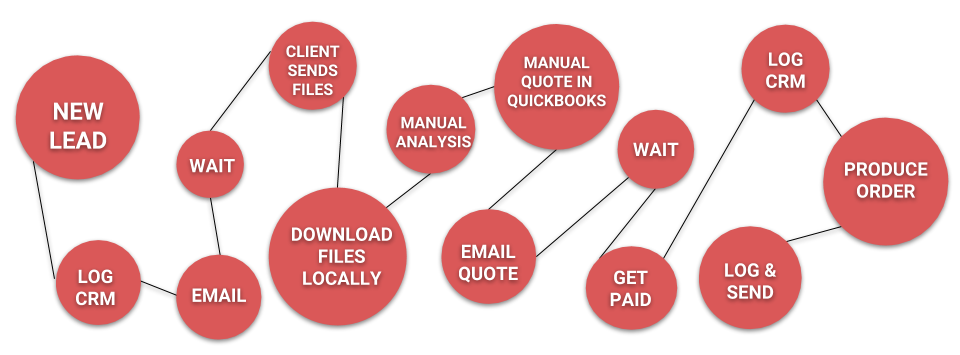 This was our process and from our research, this is how most product based services operate: