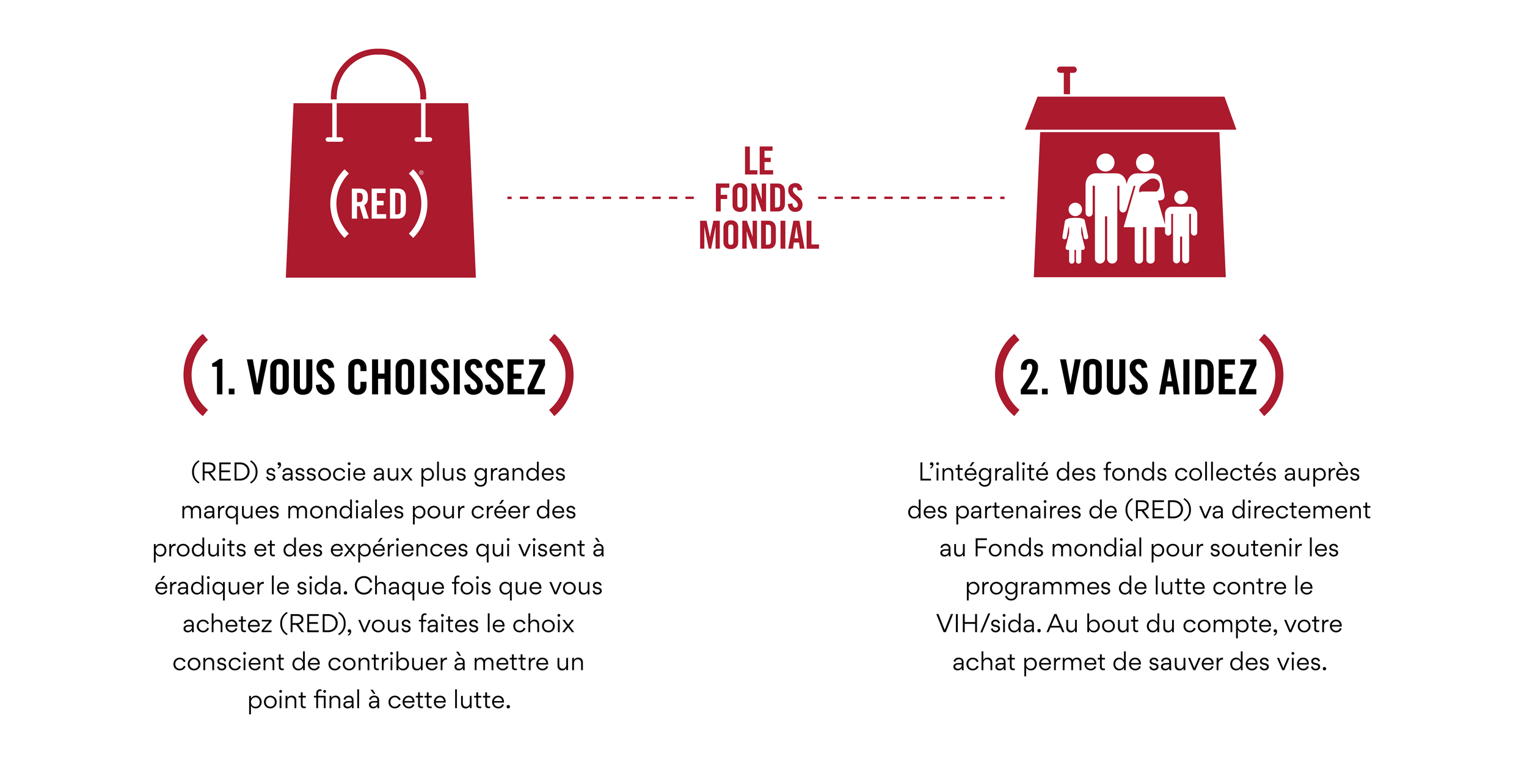 HowREDWorks_Two-step how red works_inFrench.png