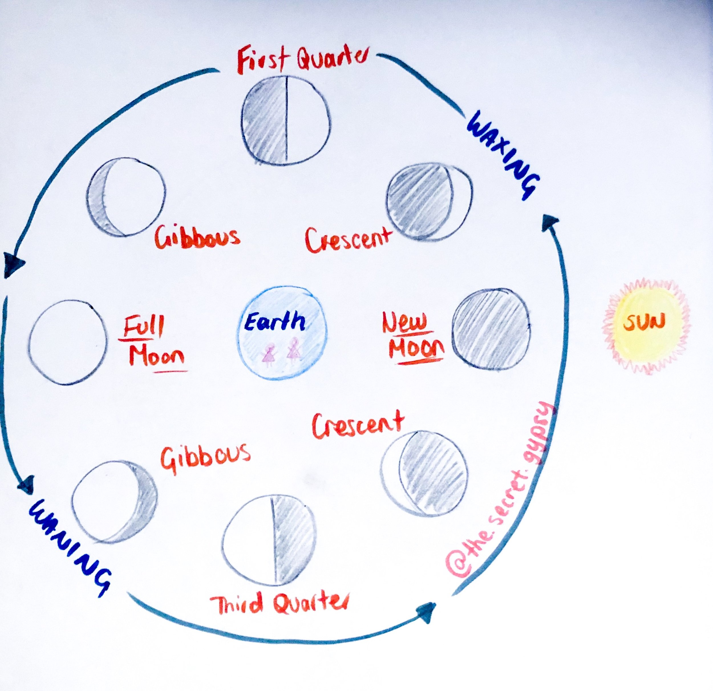 Moon Cycle Diagram.JPG