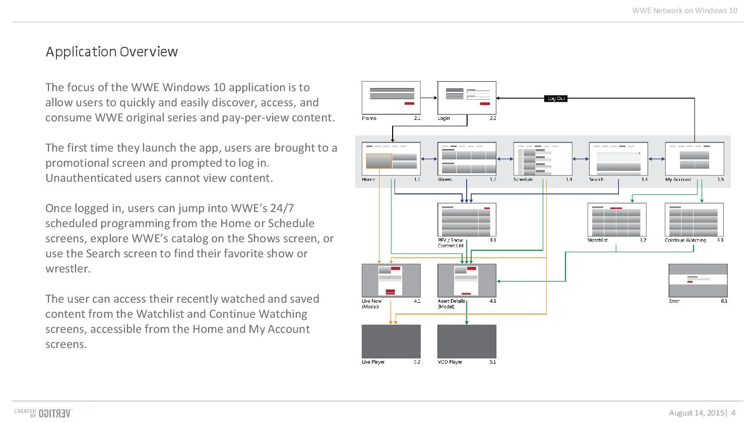 The application map and overview sum up the key screens and how users are expected to navigate them.
