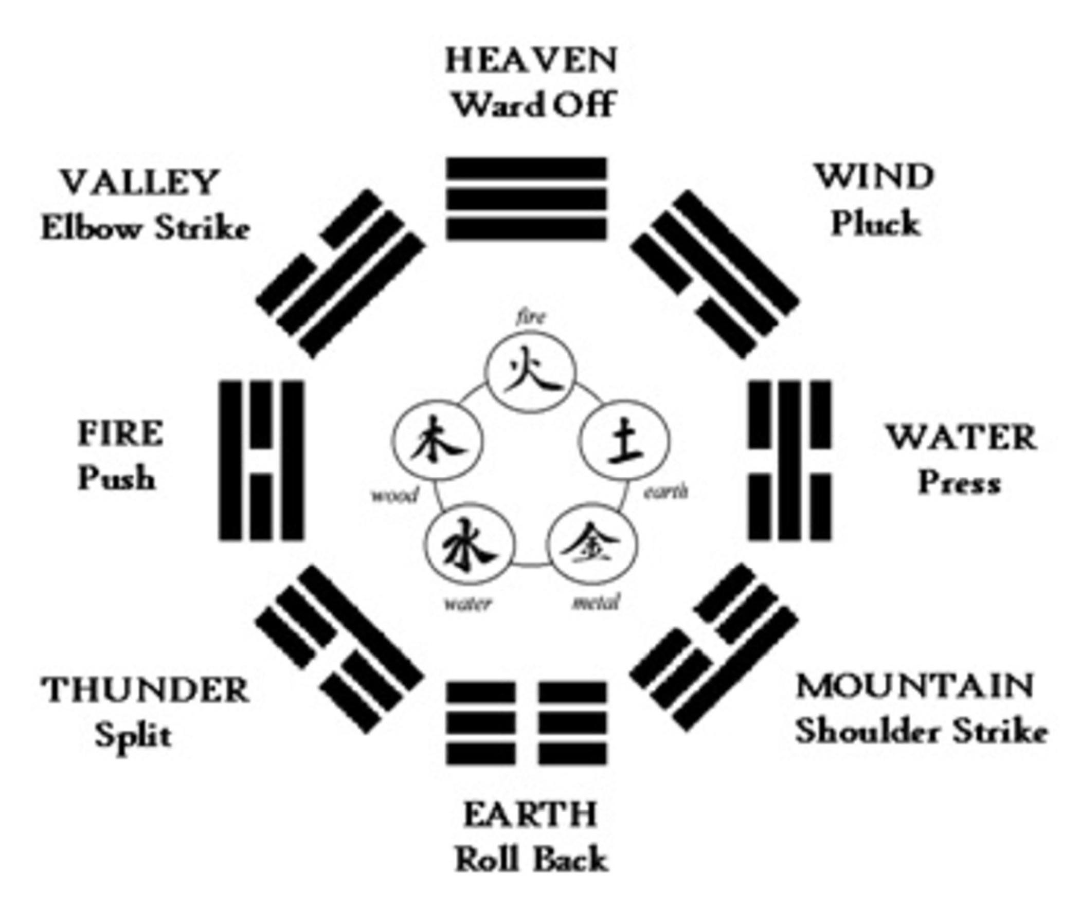 Diagram from  www.taichimontreal.wordpress.com