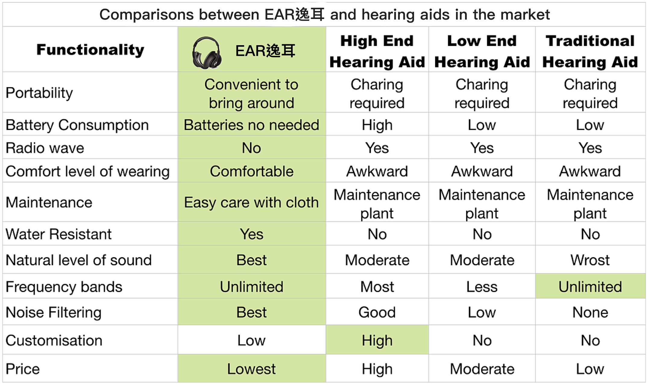 Comparisons between EAR逸耳 and hearing aids in the market.png