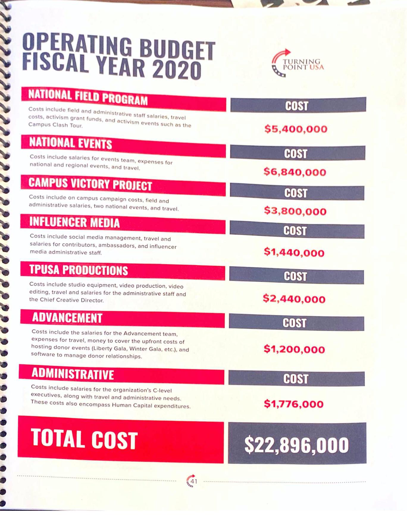 """300w"""" alt=""""tpusa-budget-2020.png"""