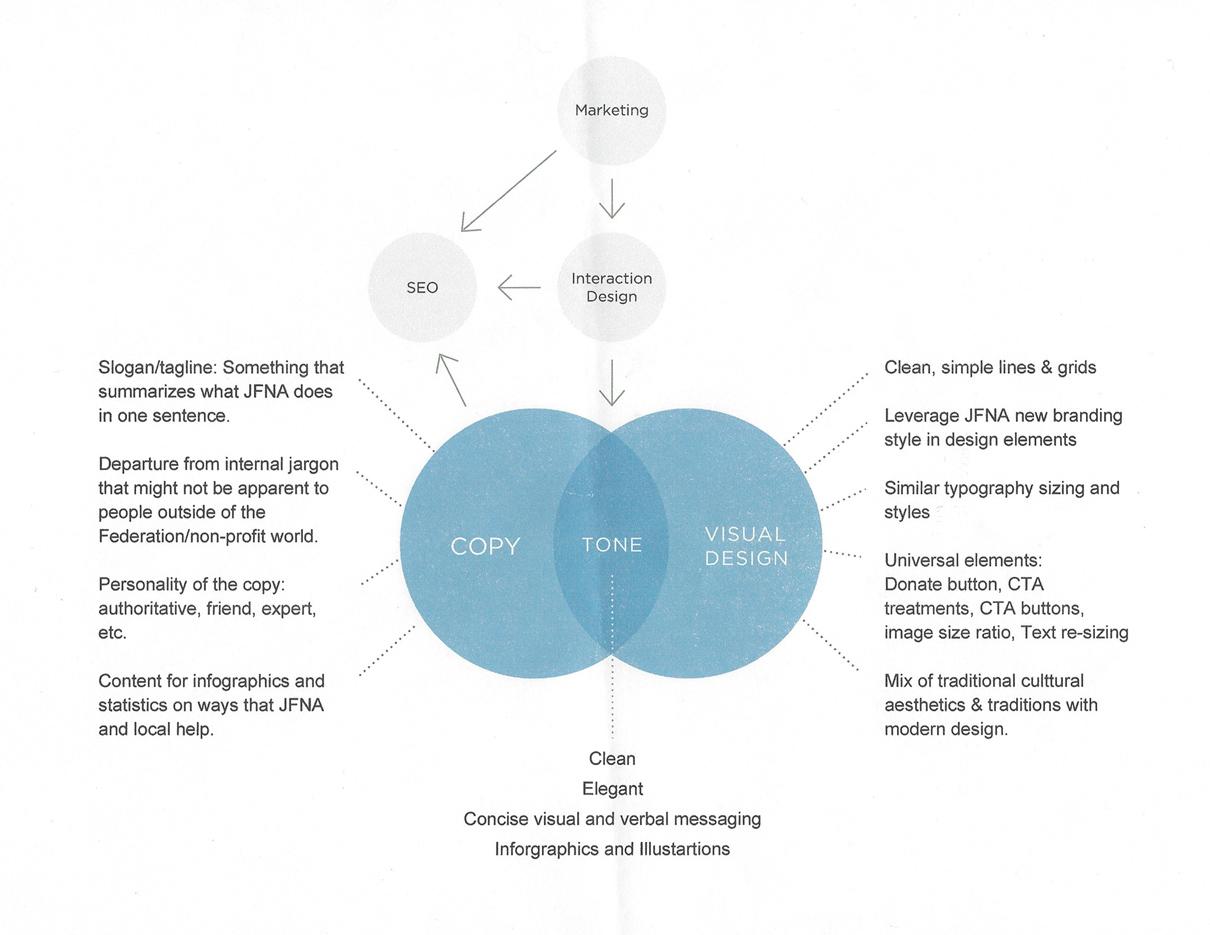 JFNA_Ecosystem_06.jpg