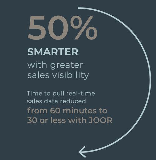 JOOR enables greater sales visibility.jpg
