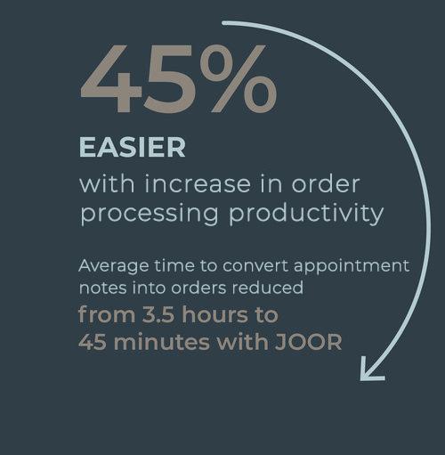 JOOR enables  increase in order processing productivity.jpg