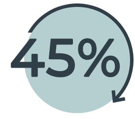 Brands_were_45_percent_more_efficient_with_JOOR.png