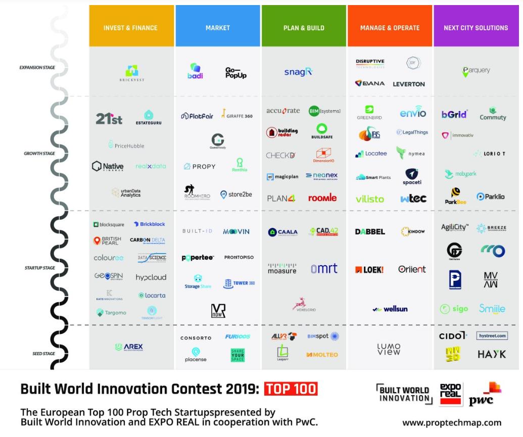 Built World Innovation Contast