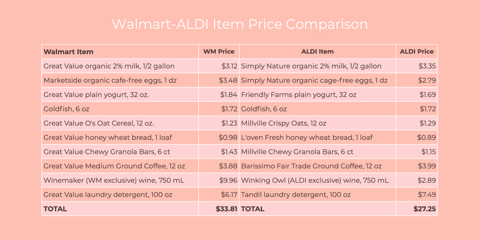 What's All the Fuss About ALDI? — Frugal Frisco Momma