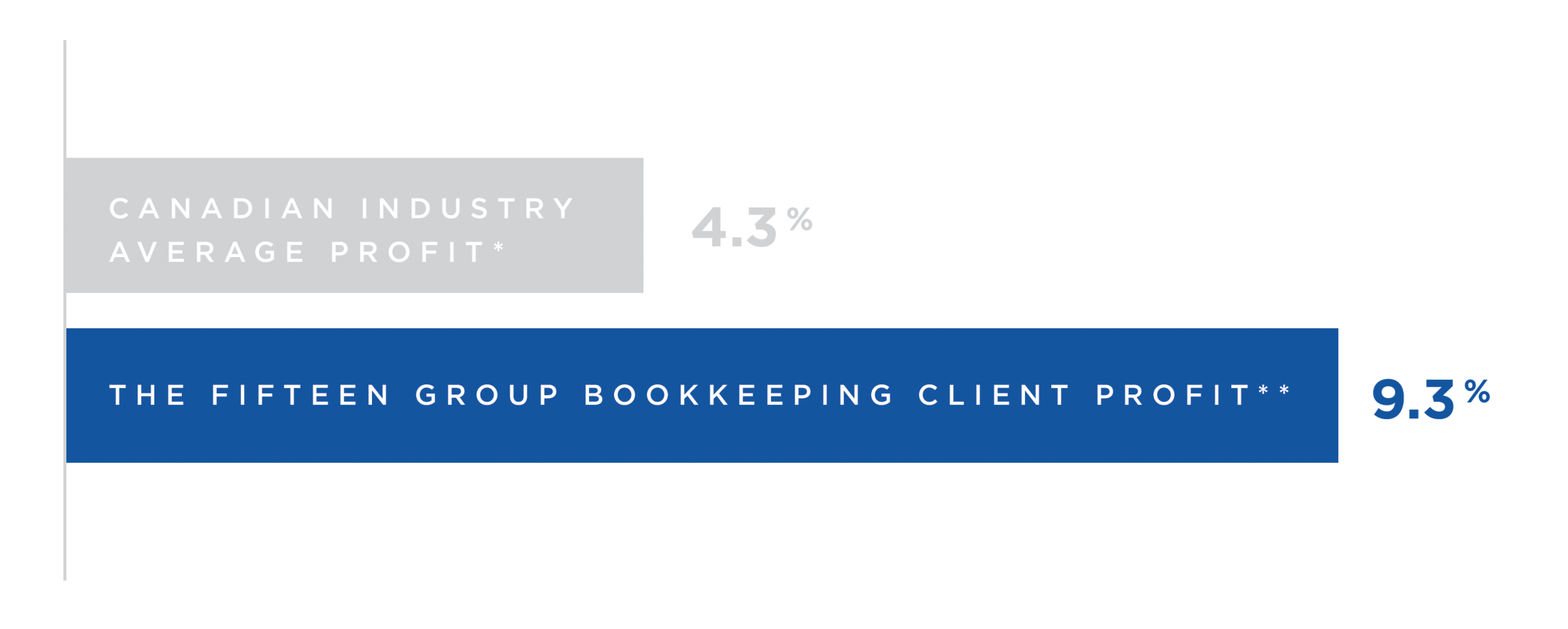 * Source: 2017 Foodservice Operations Report, Statistics Canada and CRFA  **Based on the average profit for clients using our bookkeeping package for at least one year