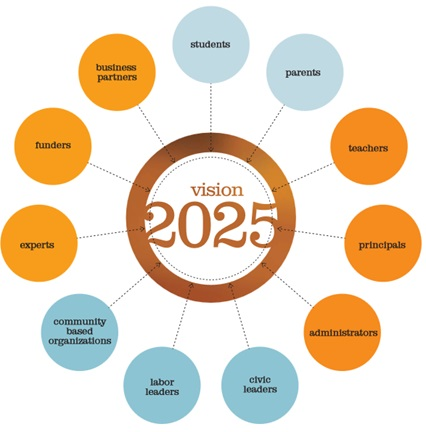 Download our  Vision 2025  plan.