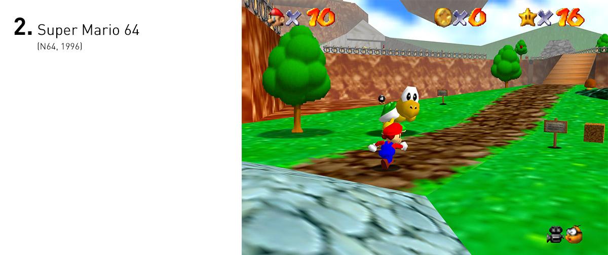 A liberdade que tínhamos em Super Mario 64 era sem precedentes e, com o arsenal de pulos e golpes, parecia que não havia nada que Mario não pudesse fazer. O jogo ainda estabeleceu os paradigmas que viriam a ser seguidos pela primeira leva de jogos em 3D.