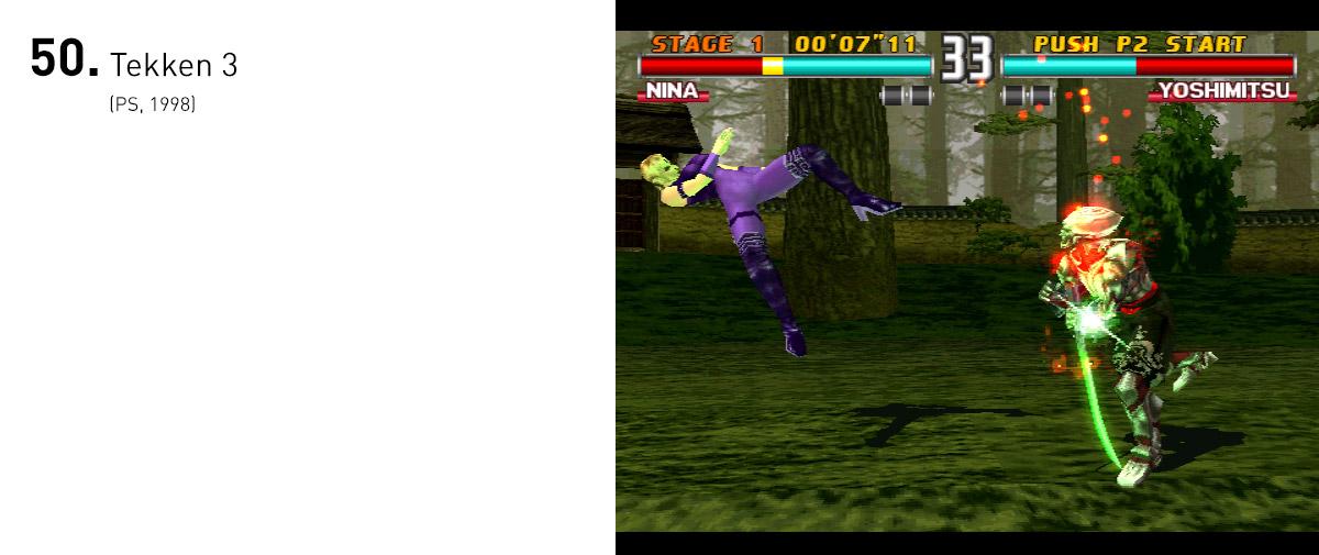 """Até 2013, Tekken 3 vendeu 8,5 milhões de cópias, o colocando em quinto lugar na lista de títulos mais vendidos do PlayStation. Com golpes fluidos, combos gigantes e personagens apelões (estamos olhando para você, Gon e Eddy Gordo), Tekken 3 faz jus à máxima """"fácil de jogar, difícil de dominar""""."""