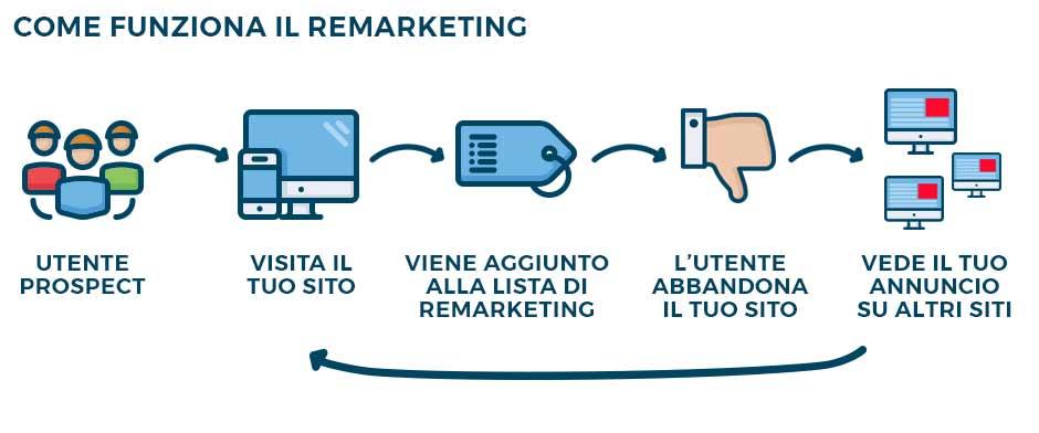 Il remarketing è uno strumento pubblicitario che permette di riproporre un annuncio pubblicitario ad un utente a seguito di un'azione che ha eseguito