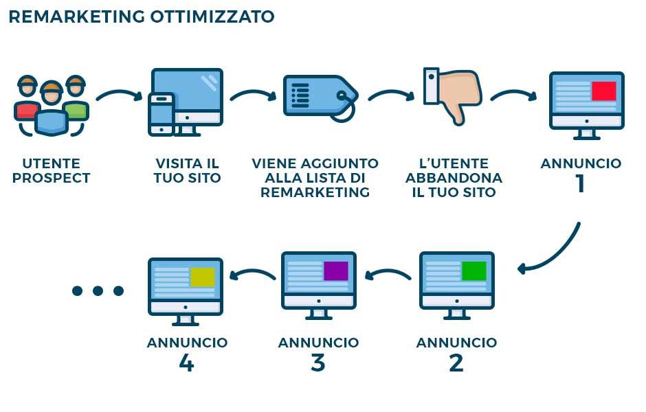 novanta9-web-agency-remarketing-ottimizzazione.jpg