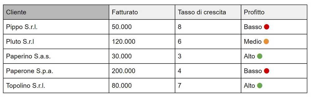 segmentare-clienti-caso-pratico-tabella.jpg
