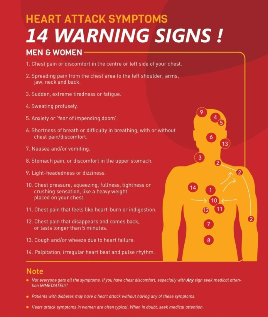 The many warning signs of heart attack.