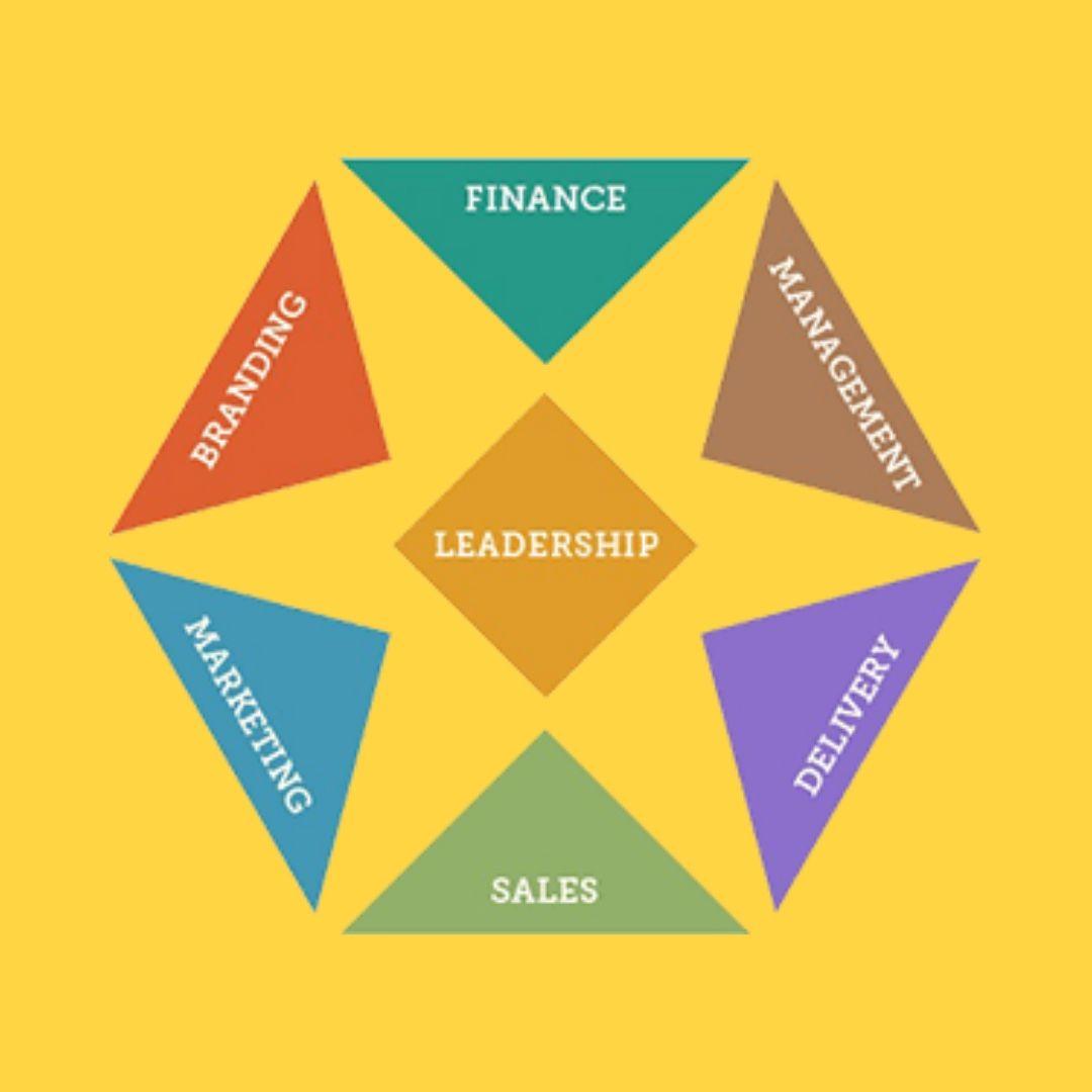 The Seven Dynamics of EMyth Coaching