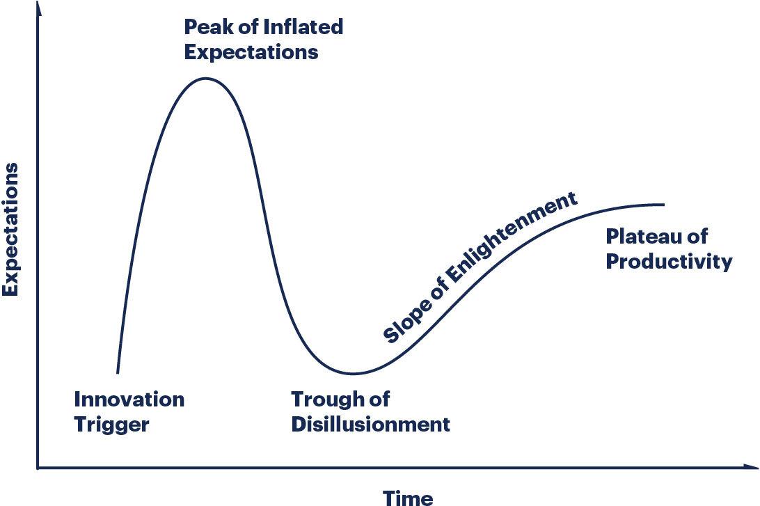 researchmethodology-illustration-hype-cycle.jpg