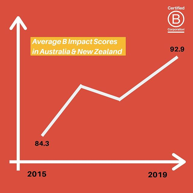 As we wrap up week 3 of #bcorpmonth we want to highlight the growth of average B Impact Scores in our ANZ region! Over the last 4 years our region has seen strong growth with the average B Impact Score now sitting at 92.9. As the maturity of the B Corp community develops and B Corps continue to make impact improvements we anticipate a higher average B Impact Score - swipe to find out more!👉👉👉 If you're a 🅱️ Corp, comment your score below 👇🏾👇🏾👇🏾#impact #growth #bcorps