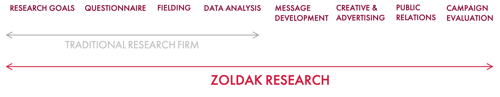 THE ZOLDAK DIFFERENCE GRAPHIC.png