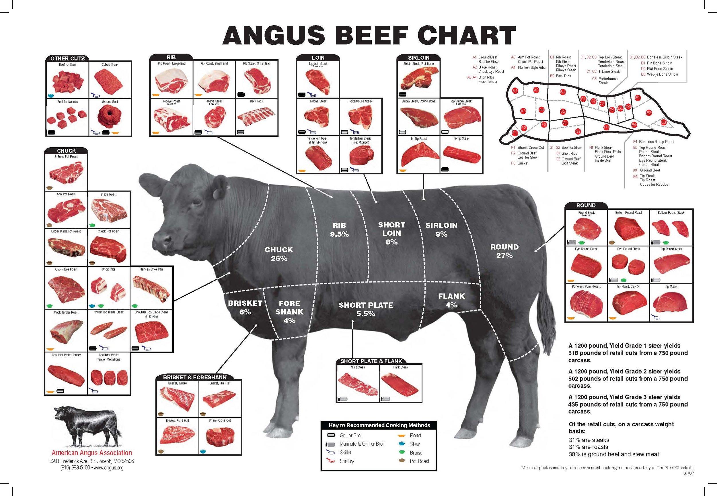 Angus Beef Chart | Soymilk + Honey