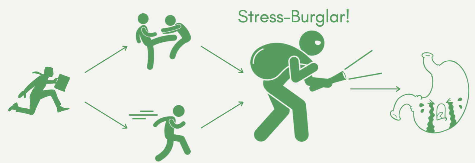 stress steals resources away from digestion