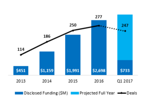 Prop-Tech Annual Global Financing History 2013 -2017 : Source: CB Insights