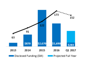 Insurance-Tech Annual Global Financing History 2013 - 2017 : Source: CB Insights