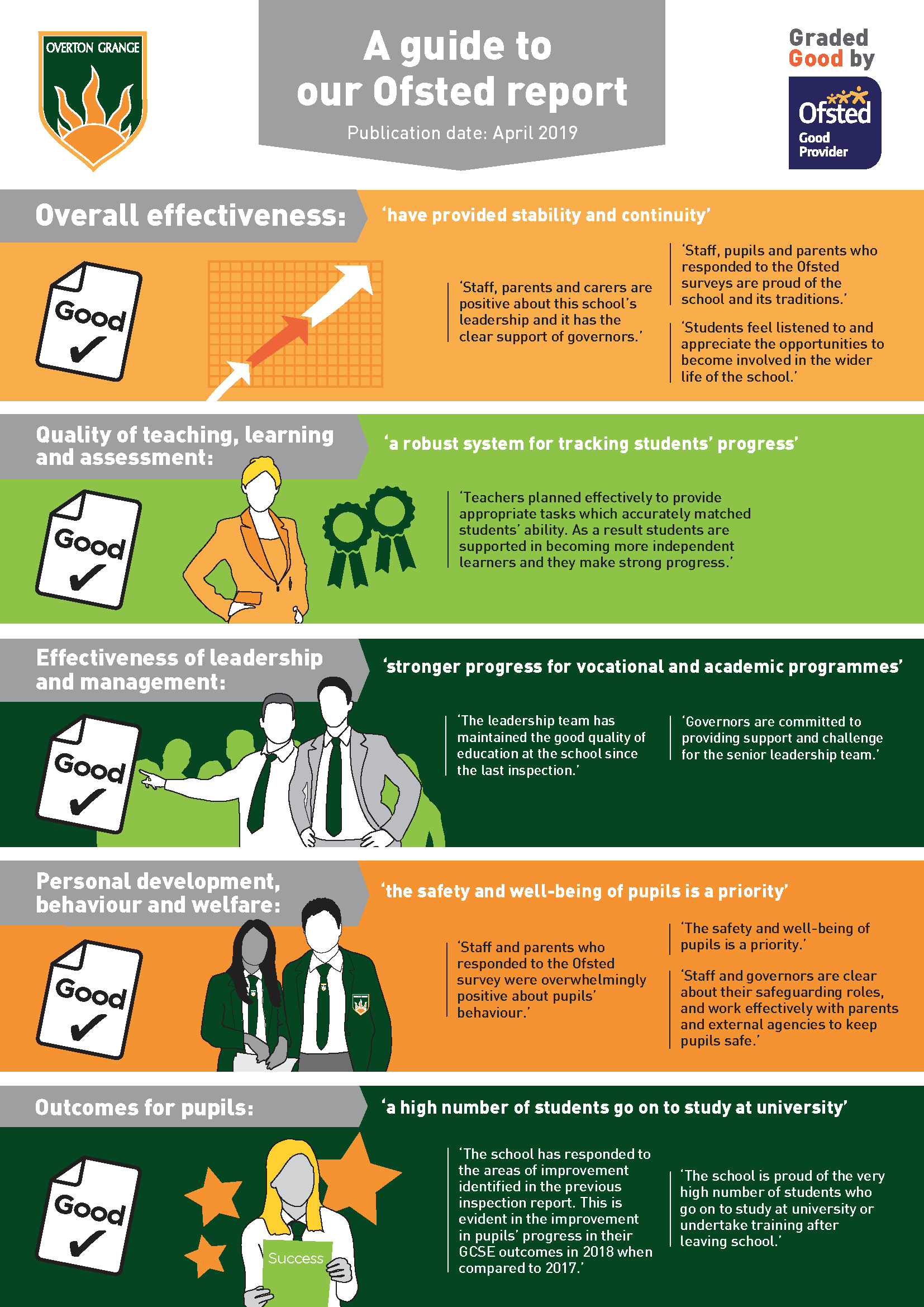 Overton Grange Ofsted infographic .png