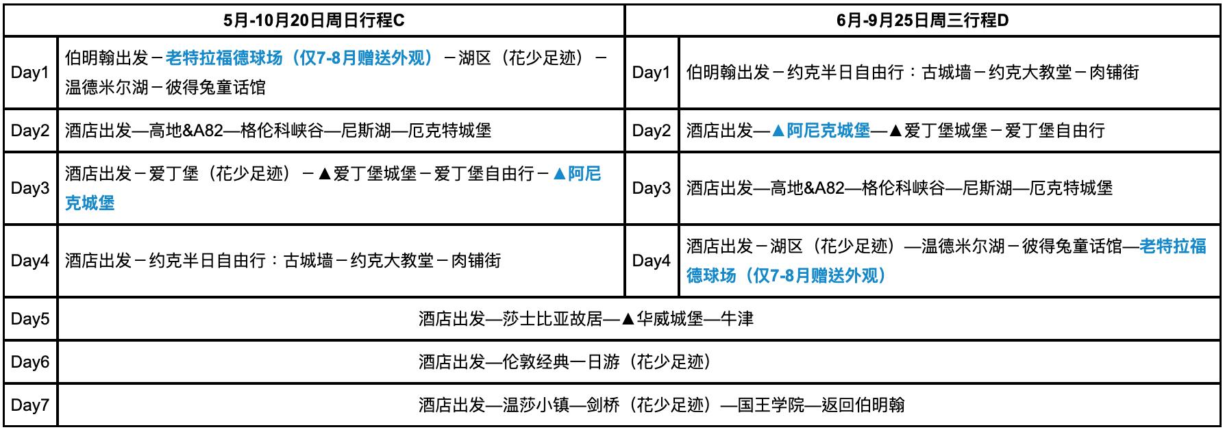 行程说明:   1.请对比因当地昼夜时长和四季景点开关门时长等原因,不同月份团期行程的区别。 2.6月-9月周日出发团期涉及行程C 行程D 两种游览顺序,随机安排,如您想提前了解您所在团次的游览顺序,可在报名后联系客服咨询。