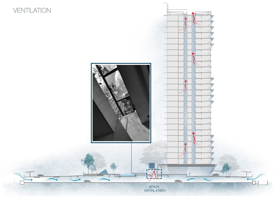 Instead of an underground parking, the carpark is placed sub-basement. Light and air pours in through open walls during the day. Vertical voids between the towers were afforded to allow air flow and light to permeate the buildings.