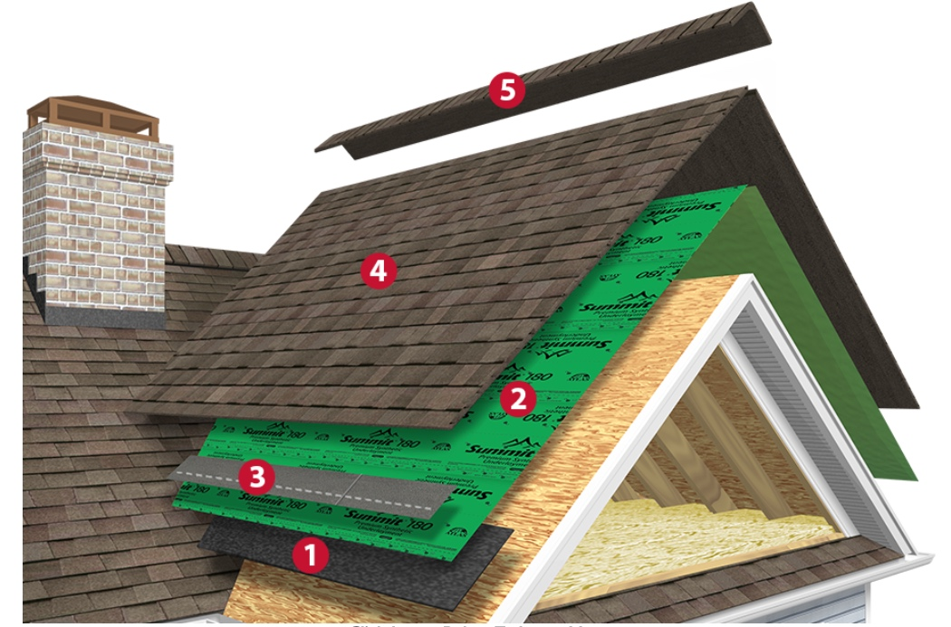Learn more about the steps and each product by visiting Atlas Roofing's    website
