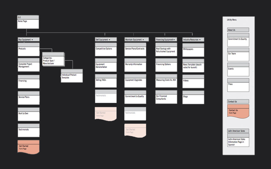 Atlantis Worldwide Website Redesign-UI/UX Roadmap and User FLow