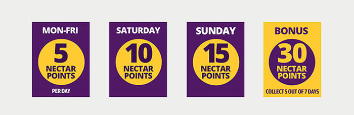 Number of Nectar points you can earn from each edition of The Daily Mail