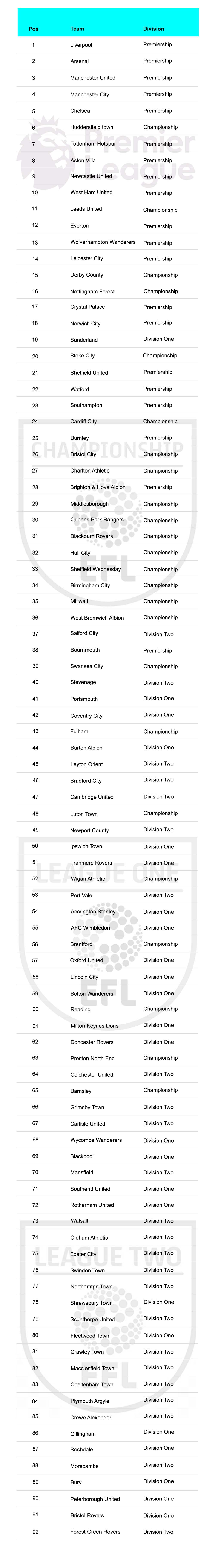 The data covers all 92 English football teams in the Premier League, Championship, League One and League Two divisions. This is an accumulation of data from a football teams home, away, reserve & keeper kits.