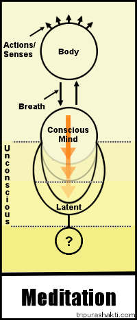 reducing-samskaras-yoga-meditation-small.png