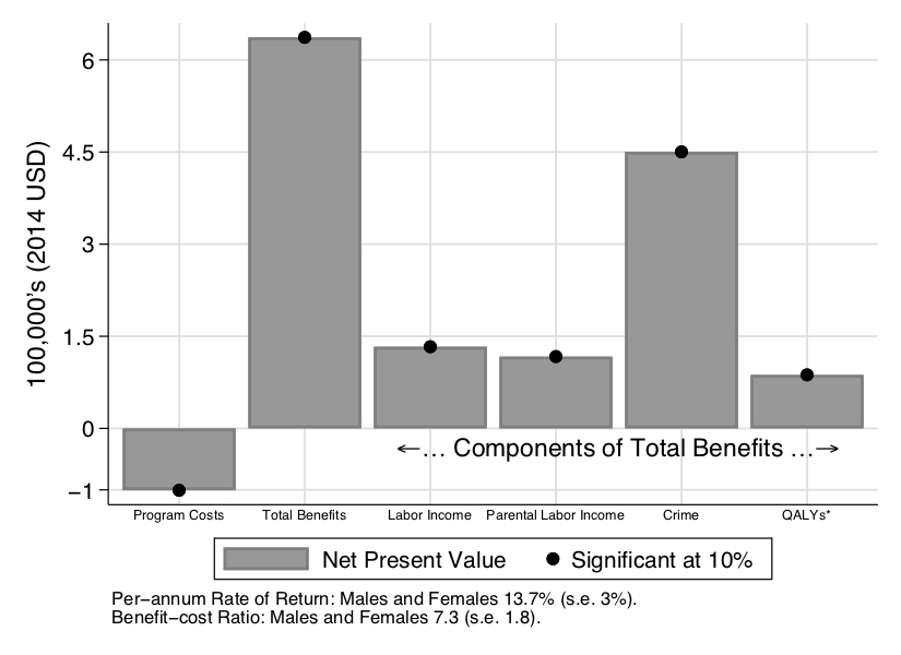 Net Present Value of the Costs and Benefits of an Influential Early Childhood Education Program (ABC and CARE)