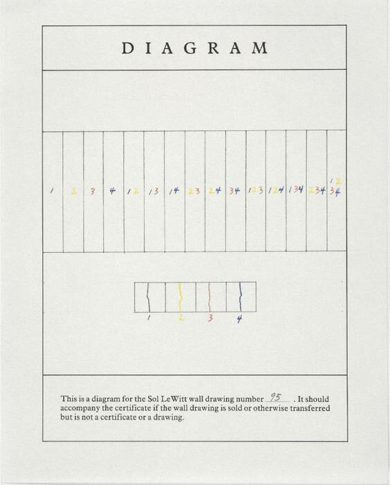 Sol LeWitt,  A Wall Divided Vertically into Fifteen Equal Parts, Each with a Different Line Direction and Colour, and All Combinations  (1970)