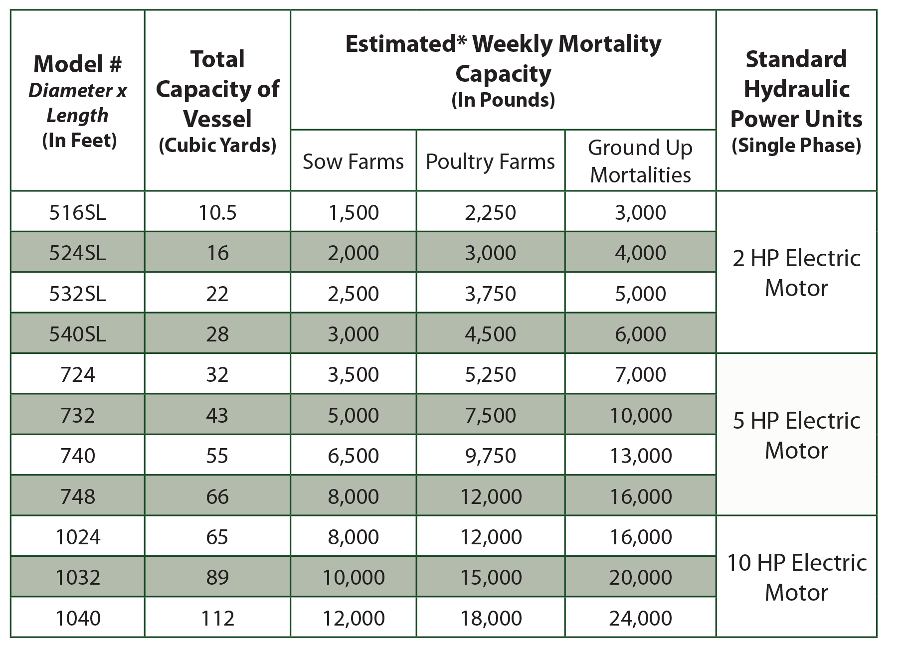 *Estimated capacity based on experience with swine and poultry farms. Highest throughput achieved when grinding mortality into smaller particles. Body size will effect throughput capacity.