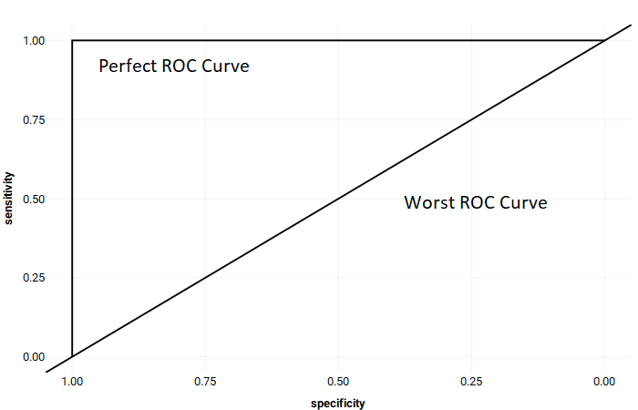 Example of a perfect ROC Curve