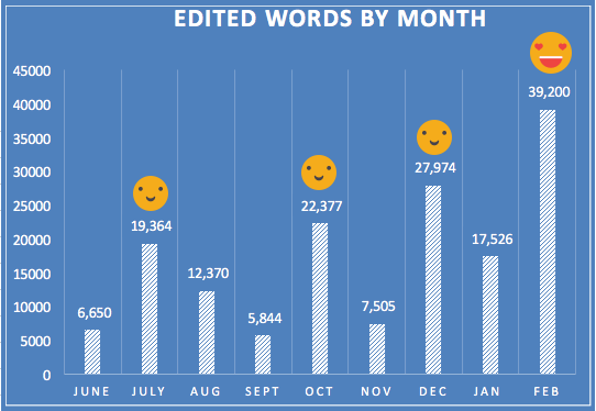 Edited works per month