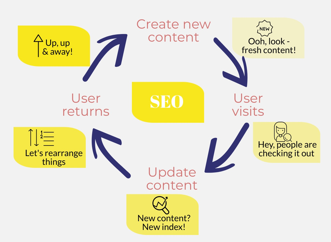 - Rather than trying to trick Google's algorithm, improve your search ranking by continuously adding and updating content.