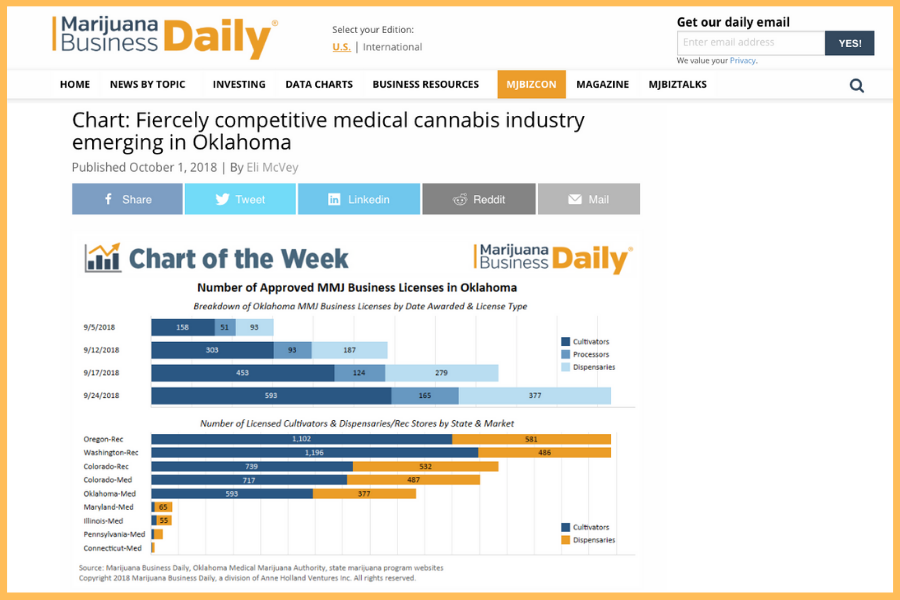 Fiercely competitive Medical Cannabis Industry.Tulsa.Attorney.Joe Norwood.png