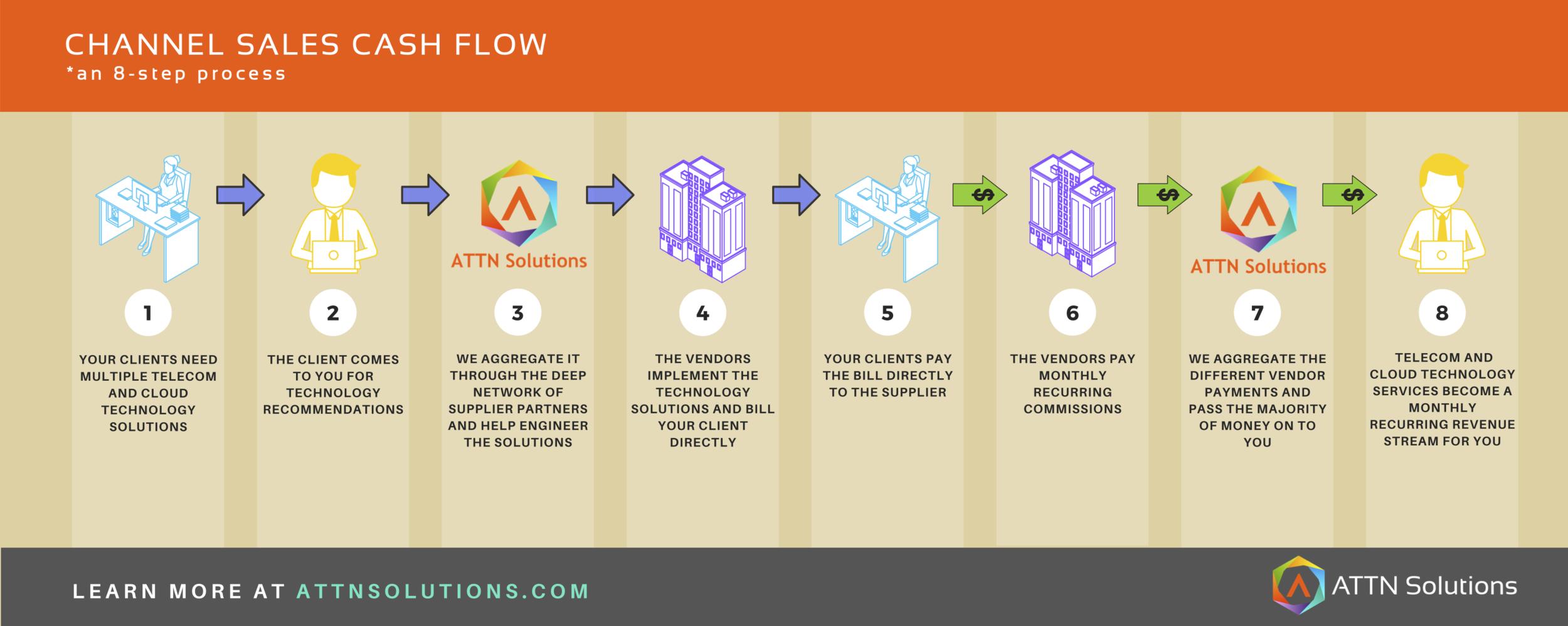 Channel Sales Cash Flow.png