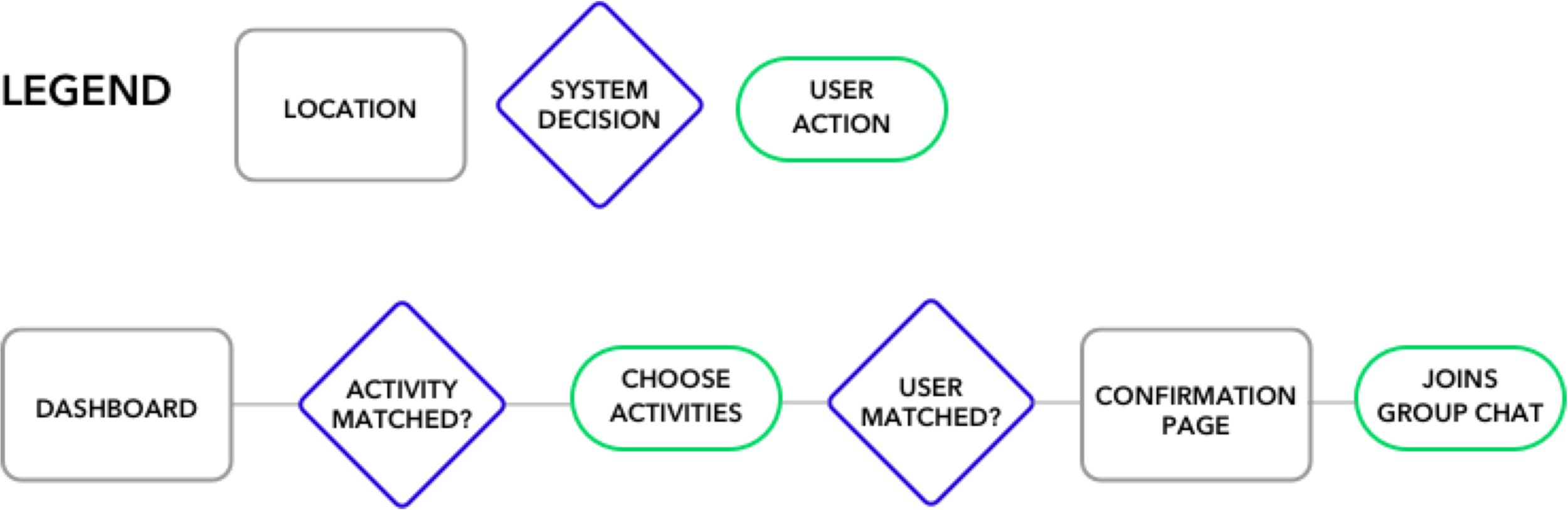 Selecting a task flow - The next phase of my design process allowed me to fully think and feel through the mind of my potential users. I created user stories to get a better understanding of what my primary task flow in my prototype will be.